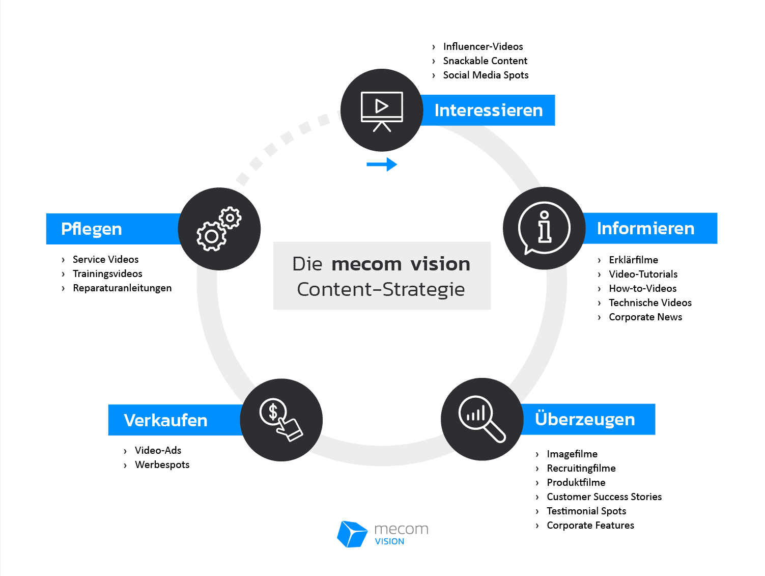 Infografik Content Strategie Customer Journey